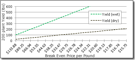 Breakeven-price versus yield for both wet and dry hops. This graphs assumes production of 200 plants on a quarter acre hop yard in North Carolina