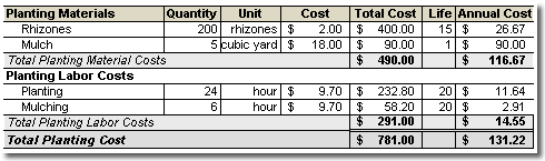 Costs associated with planting 200 rhizomes on a quarter acre hop yard