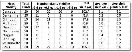 Screen capture of table: Table 6: Total yield, average yield, and number of plants producing greater than 0.0, 0.5, 1.0,and 5.0 ounces of wet hops recorded by variety. All weights given as green (wet) weights.
