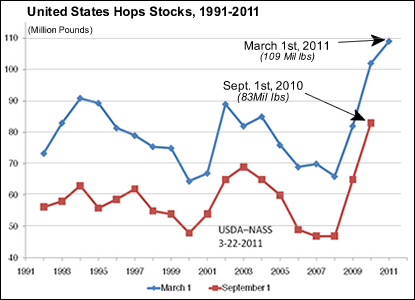 Figure 1: Total inventory held by dealers, growers, and brewers as of March 1st, 2011 (USDA NASS,2011).