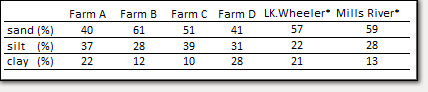 Screen capture of table: Table 2: Average percent of sand, silt, and clay within the top 4 inches of the soil surface. (* research hop yards)