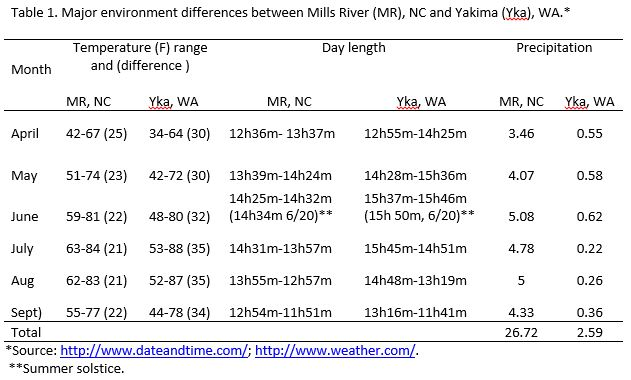 Table of environment differences between Mills River, NC and Yakima, WA