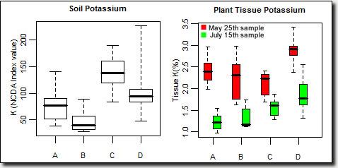 Potassium graph