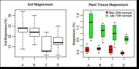 Magnesium graph
