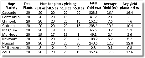 Screen capture of table: Table 7: Total yield, average yield, and number of plants producing greater than 0.0, 0.5, 1.0,and 5.0 ounces of wet hops recorded by variety. All weights given as green (wet) weights.