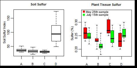 Sulfur graph
