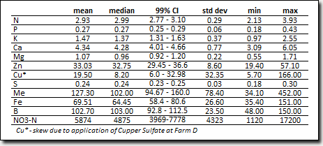 Screen capture of table: Table 5: Summary of nutrient levels within tissue samples at the four mountain hops yards.