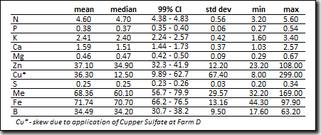 screen capture of table: Table 4: Summary of nutrient levels within tissue samples at the four mountain hops yards.