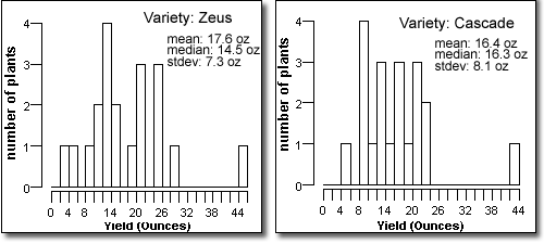 Screen capture of graph: Figure 6: Per-plant yield distribution for the two greatest yielding varieties, Zeus and Cascade. Harvested weights given as green (wet) weights.