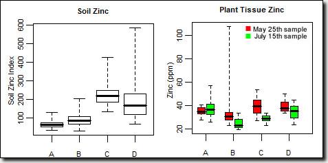 Zinc graph